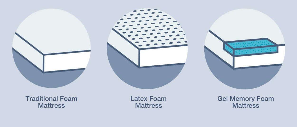 adjustable-bed-frame-mattress-type